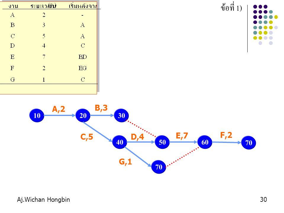 ข้อที่ 1) A,2 B,3 10 20 30 C,5 D,4 E,7 F,2 40 50 60 70 G,1 70 Aj.Wichan Hongbin