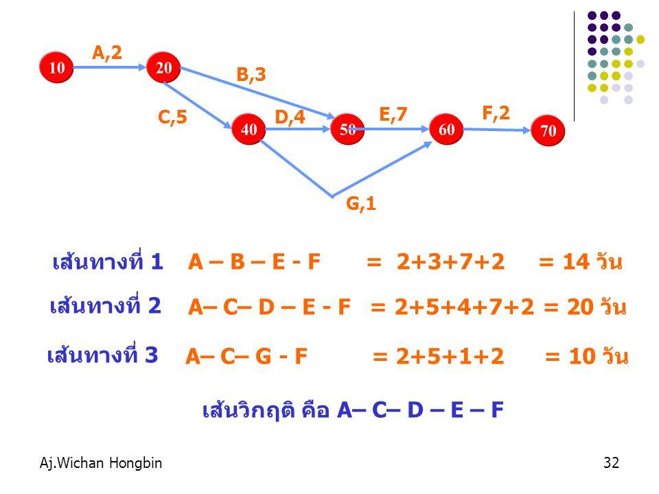 10 20 40 50 60 70 เส้นทางที่ 1 A – B – E - F = 2+3+7+2 = 14 วัน