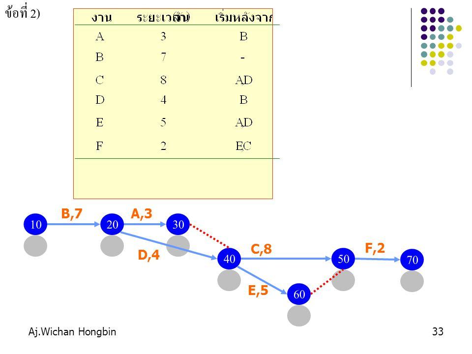 ข้อที่ 2) B,7 A,3 10 20 30 C,8 F,2 D,4 40 50 70 E,5 60 Aj.Wichan Hongbin