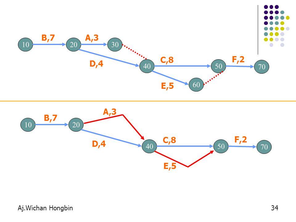 B,7 A,3. 10. 20. 30. C,8. F,2. D,4. 40. 50. 70. E,5. 60. A,3. B,7. 10. 20. C,8. F,2.