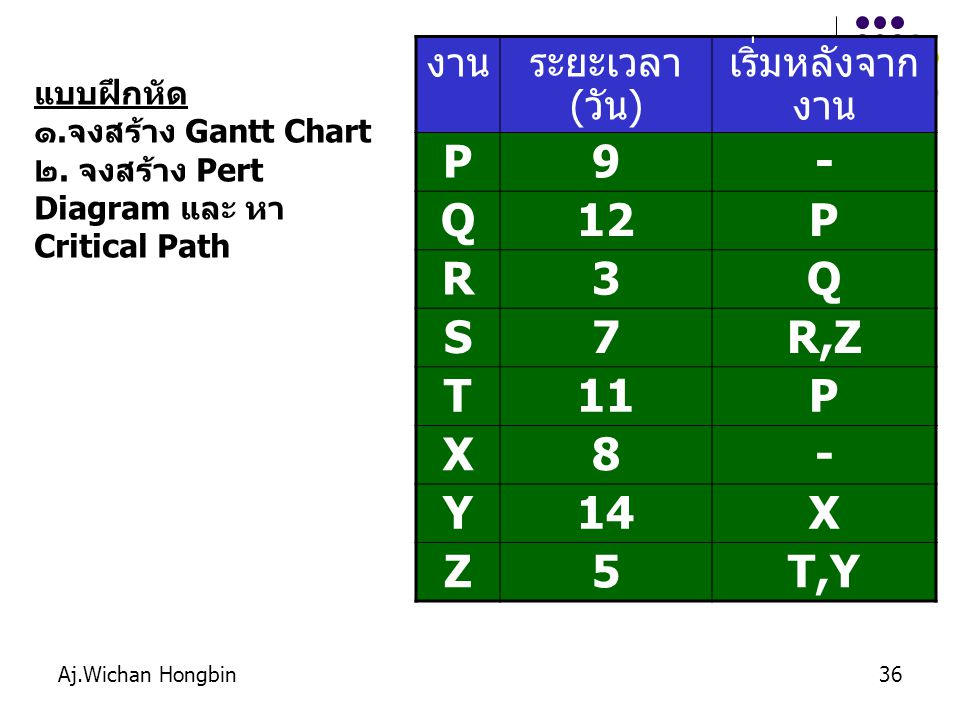 P 9 - Q 12 R 3 S 7 R,Z T 11 X 8 Y 14 Z 5 T,Y งาน ระยะเวลา (วัน)