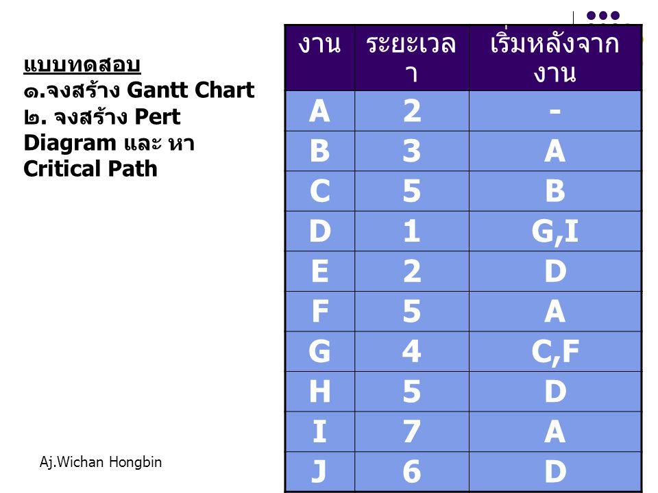 A 2 - B 3 C 5 D 1 G,I E F G 4 C,F H I 7 J 6 งาน ระยะเวลา