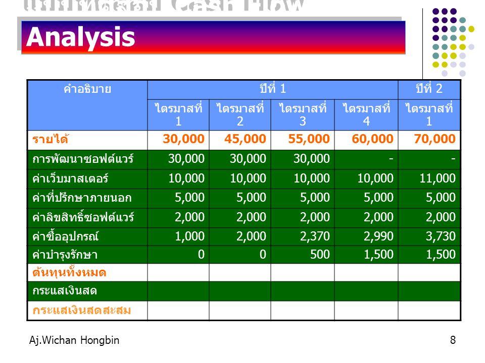 แบบทดสอบ Cash Flow Analysis