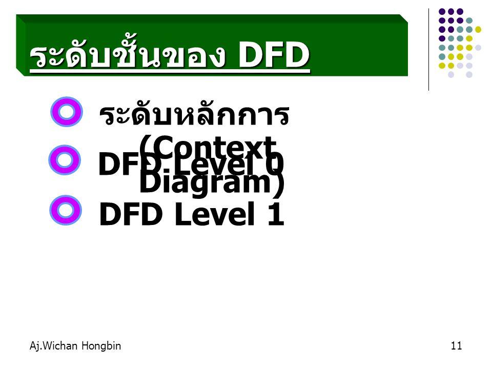 ระดับชั้นของ DFD ระดับหลักการ (Context Diagram) DFD Level 0