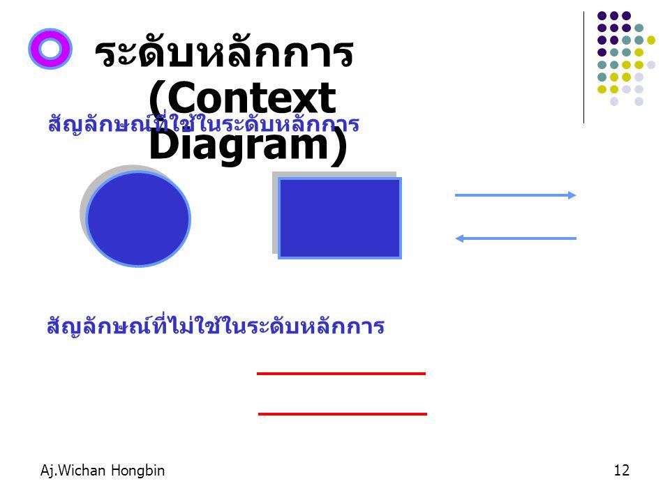 ระดับหลักการ (Context Diagram)