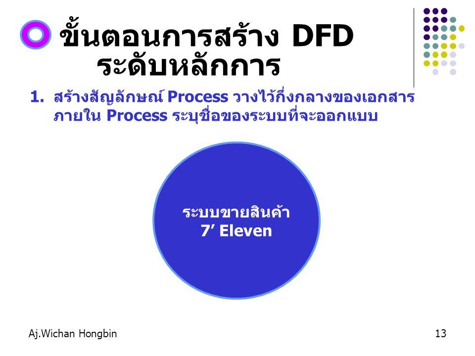 ขั้นตอนการสร้าง DFD ระดับหลักการ