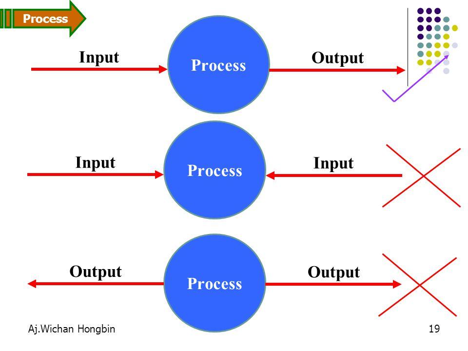 Process Input Output Process Input Input Process Output Output