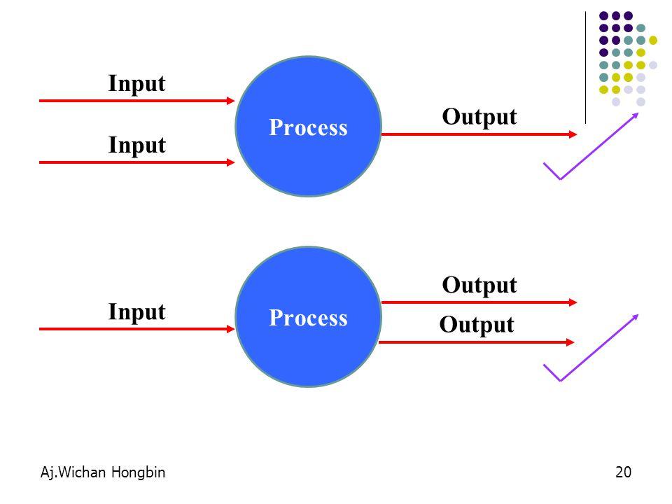 Input Process Output Input Process Output Input Output