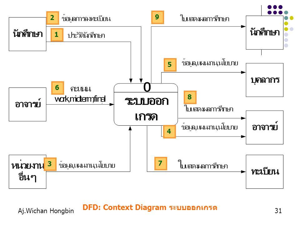 DFD: Context Diagram ระบบออกเกรด