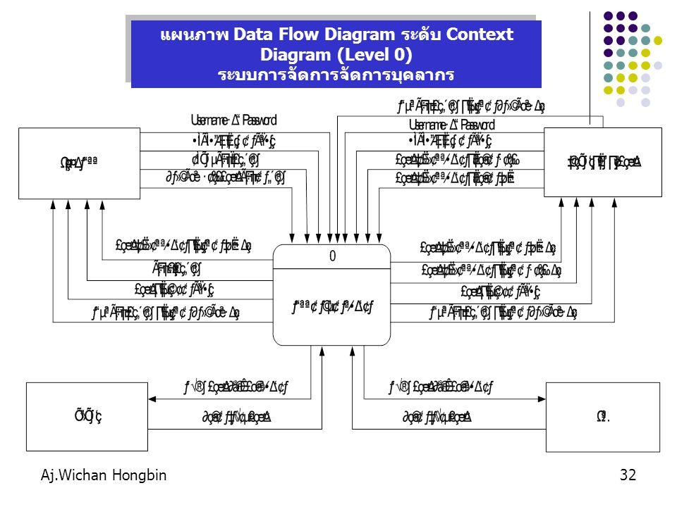แผนภาพ Data Flow Diagram ระดับ Context Diagram (Level 0)