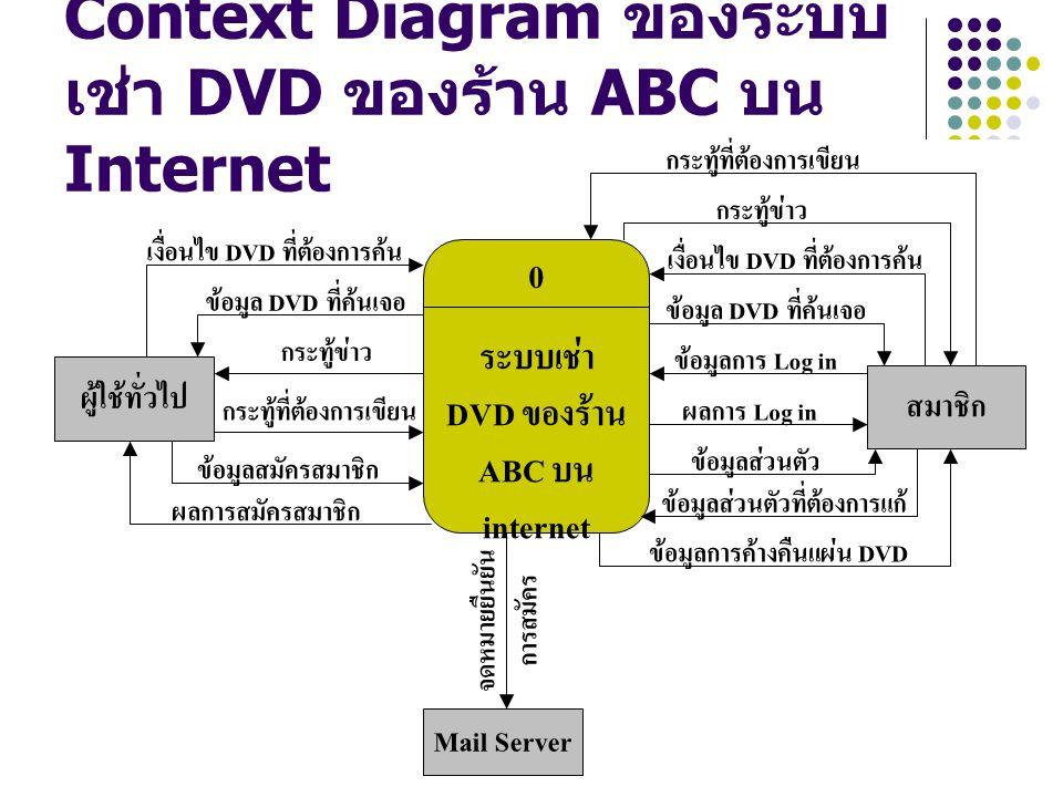 Context Diagram ของระบบเช่า DVD ของร้าน ABC บน Internet