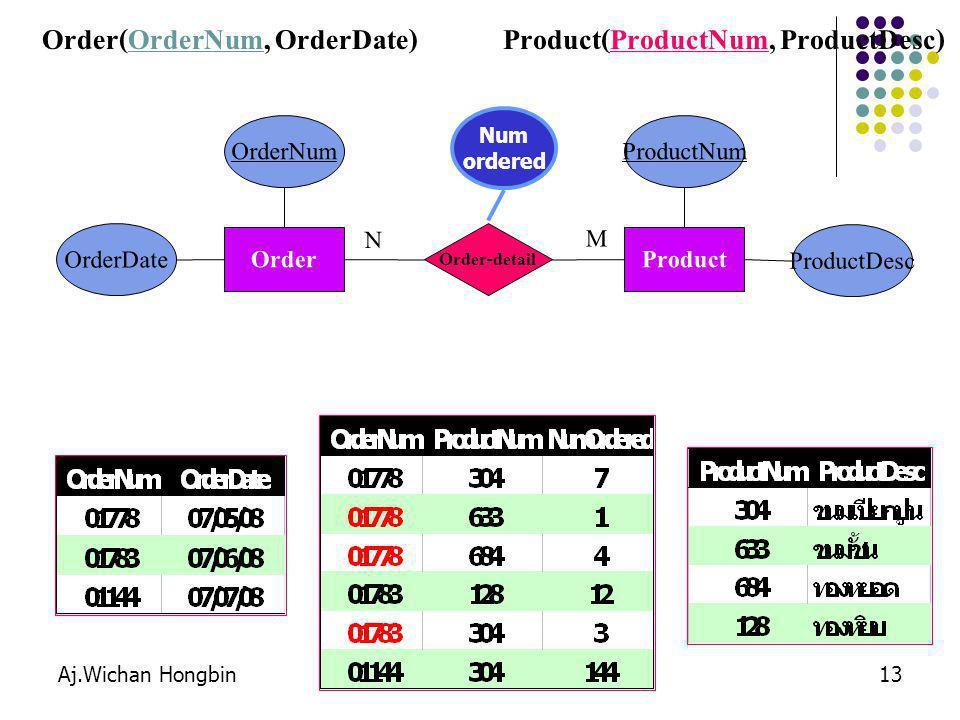 Order(OrderNum, OrderDate) Product(ProductNum, ProductDesc)