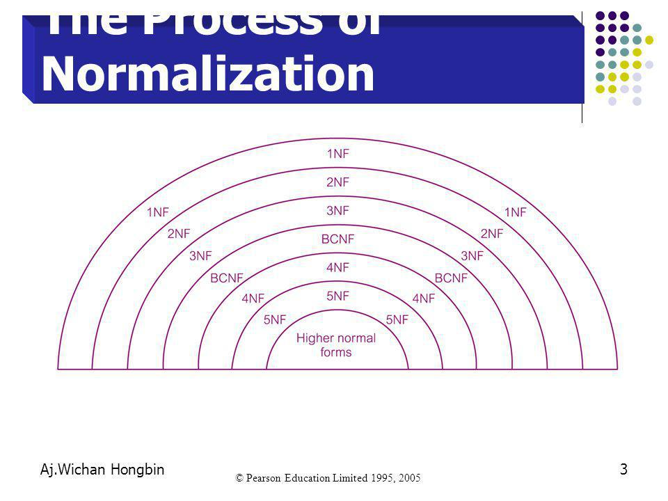 The Process of Normalization