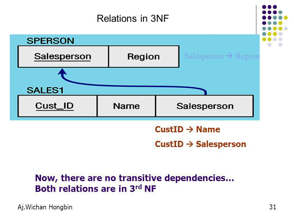 Relations in 3NF Now, there are no transitive dependencies…