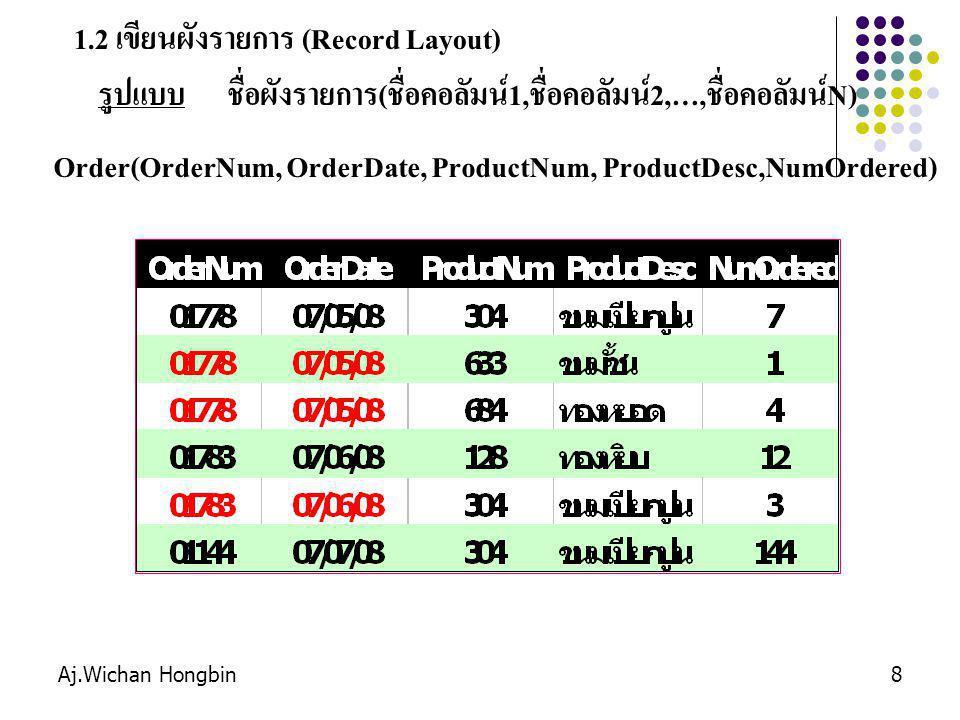 1.2 เขียนผังรายการ (Record Layout)
