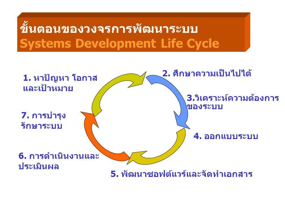 ขั้นตอนของวงจรการพัฒนาระบบ Systems Development Life Cycle