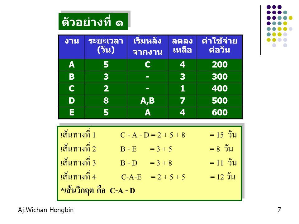เส้นทางที่ 1 C - A - D = 2 + 5 + 8 = 15 วัน