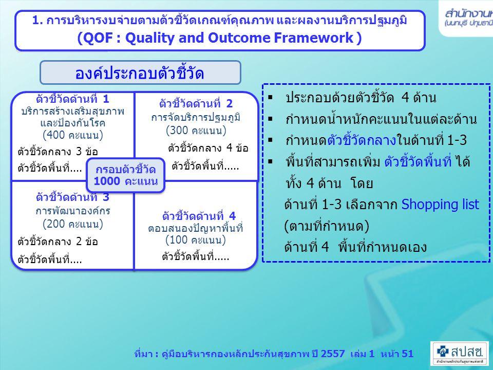 องค์ประกอบตัวชี้วัด (QOF : Quality and Outcome Framework )