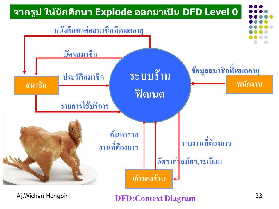 ระบบร้าน ฟิตเนต DFD:Context Diagram หนังสือขอต่อสมาชิกที่หมดอายุ