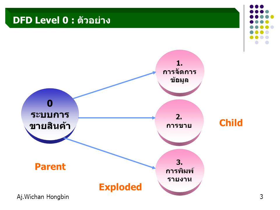 ระบบการ ขายสินค้า Child Parent Exploded
