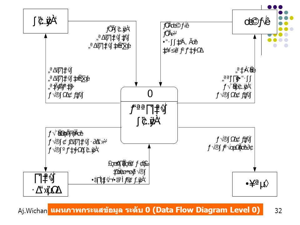 แผนภาพกระแสข้อมูล ระดับ 0 (Data Flow Diagram Level 0)