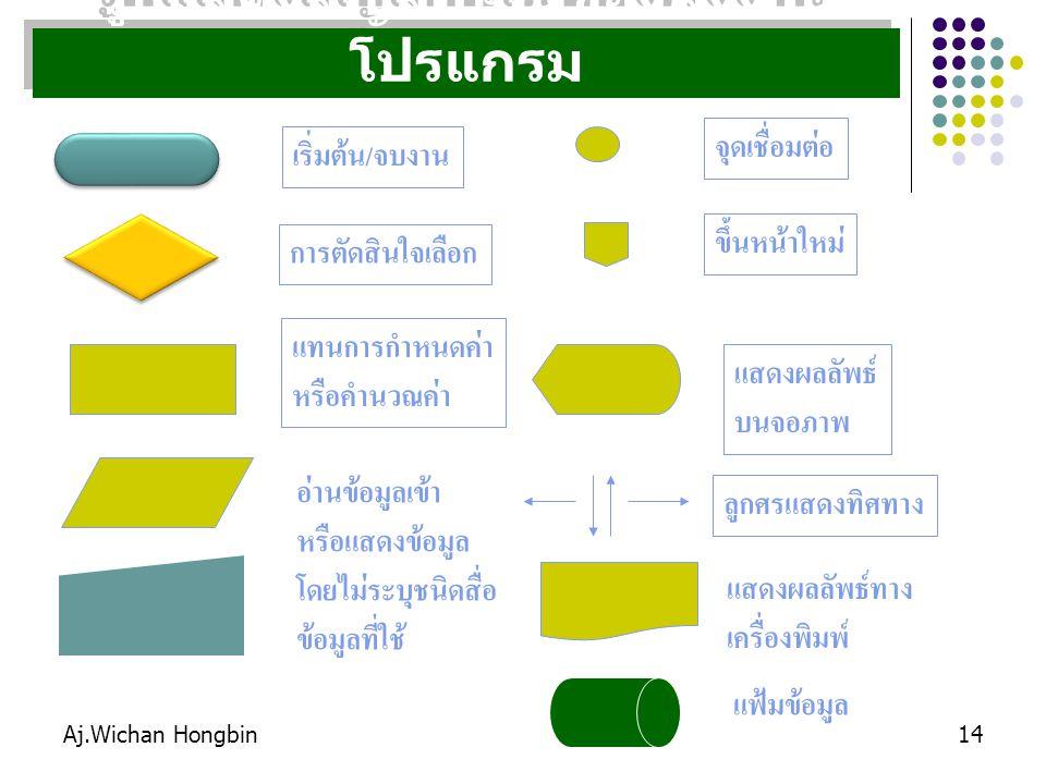 รูปแสดงสัญลักษณ์ของผังงานโปรแกรม