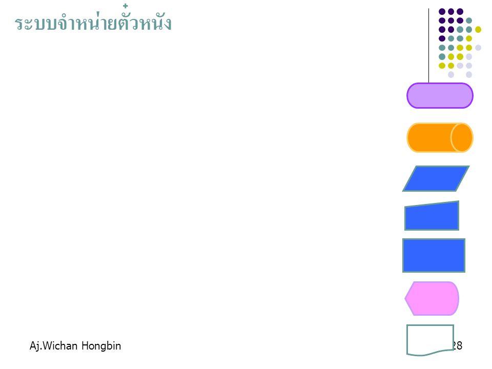 ระบบจำหน่ายตั๋วหนัง Aj.Wichan Hongbin