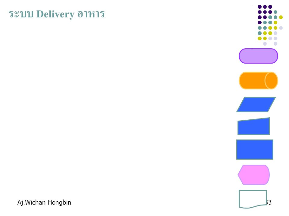 ระบบ Delivery อาหาร Aj.Wichan Hongbin