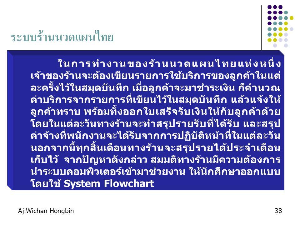 ระบบร้านนวดแผนไทย