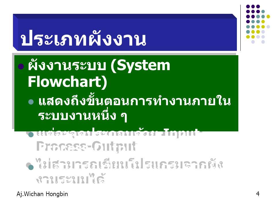 ประเภทผังงาน ผังงานระบบ (System Flowchart)