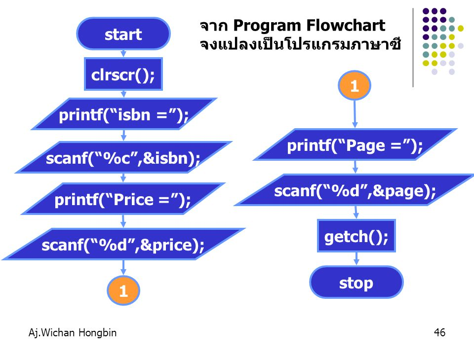 จงแปลงเป็นโปรแกรมภาษาซี start