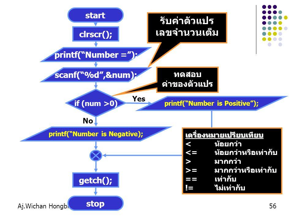 printf( Number is Positive ); printf( Number is Negative);