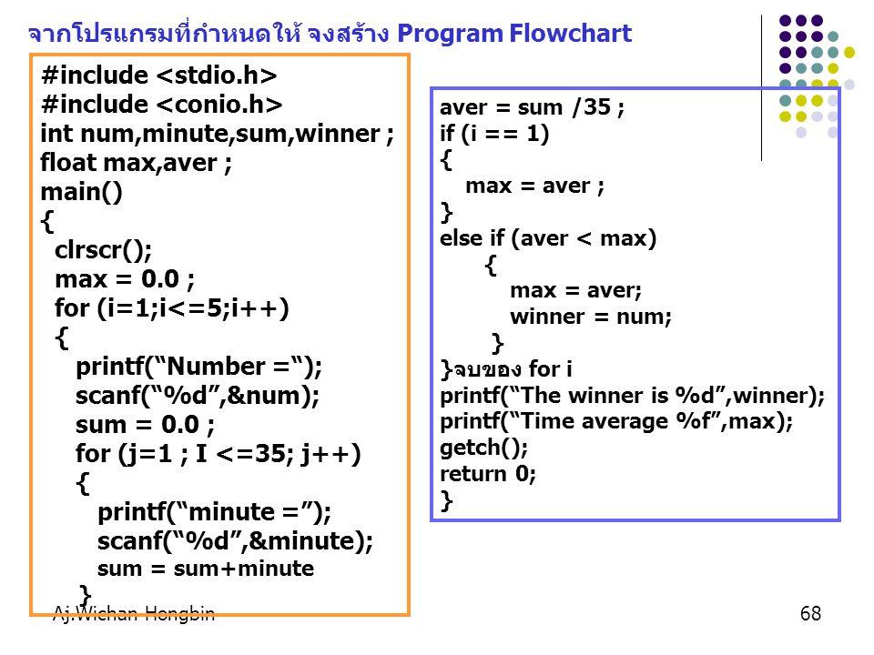 จากโปรแกรมที่กำหนดให้ จงสร้าง Program Flowchart