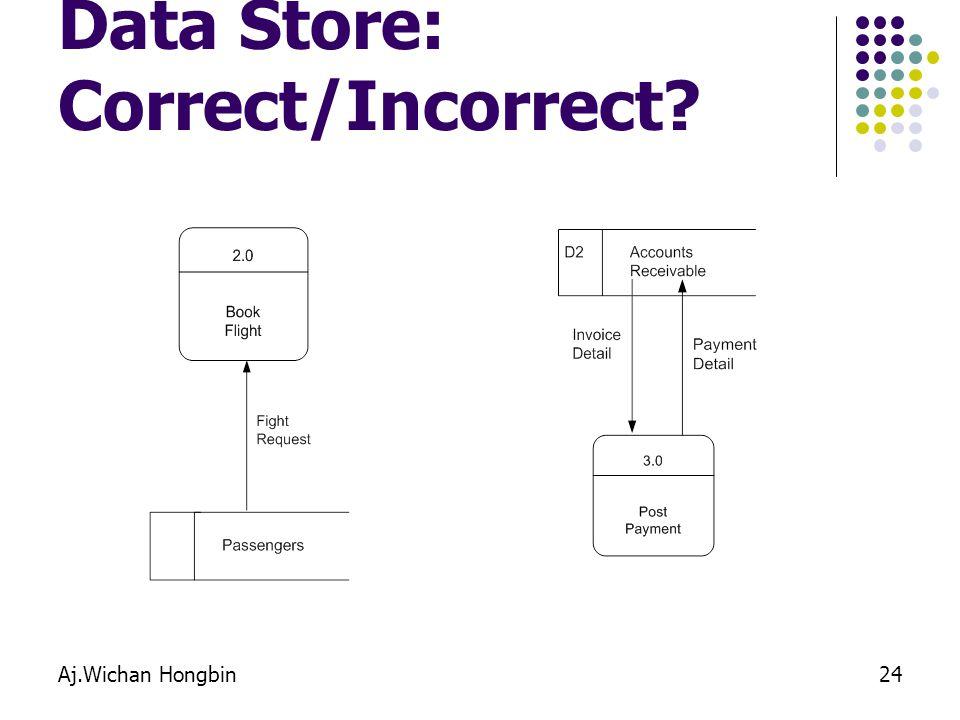 Data Store: Correct/Incorrect