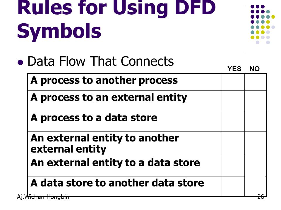 Rules for Using DFD Symbols
