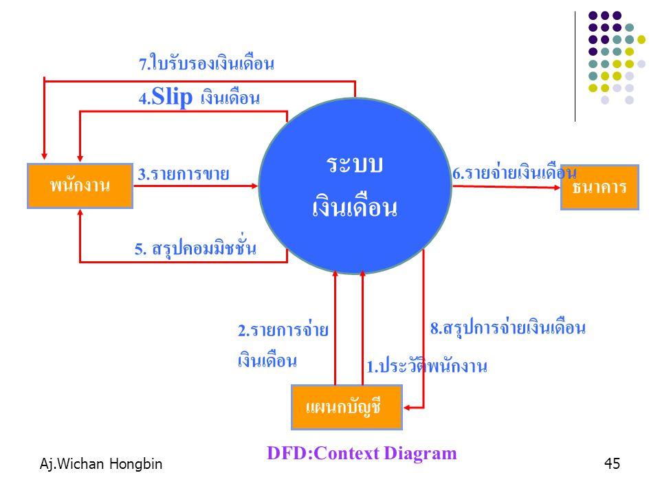 ระบบ เงินเดือน DFD:Context Diagram 7.ใบรับรองเงินเดือน