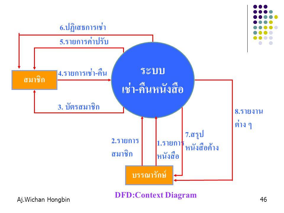 ระบบ เช่า-คืนหนังสือ DFD:Context Diagram 6.ปฏิเสธการเช่า