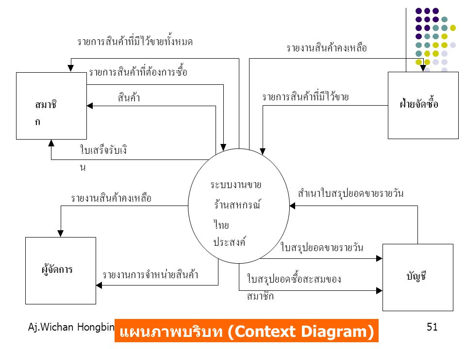 แผนภาพบริบท (Context Diagram)