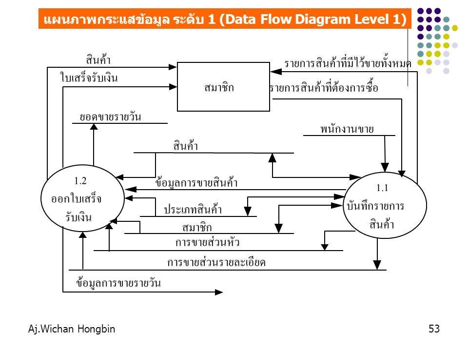 แผนภาพกระแสข้อมูล ระดับ 1 (Data Flow Diagram Level 1)