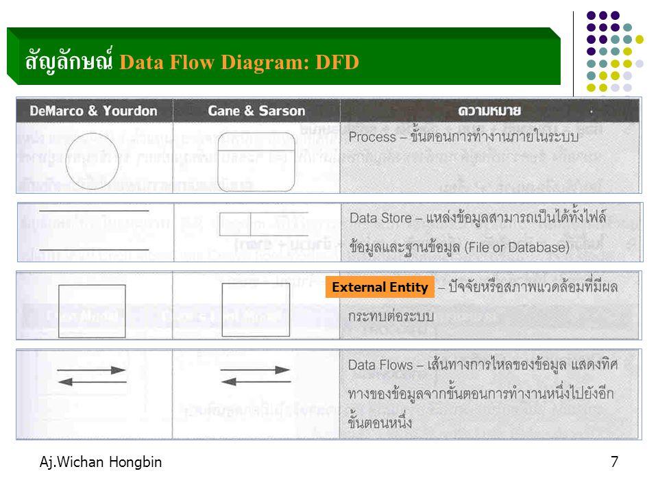 สัญลักษณ์ Data Flow Diagram: DFD