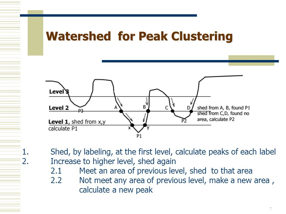 Watershed for Peak Clustering