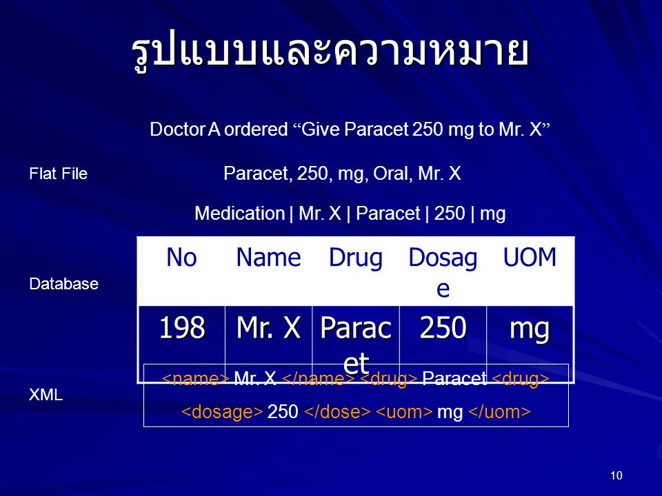 รูปแบบและความหมาย 198 Mr. X Paracet 250 mg No Name Drug Dosage UOM