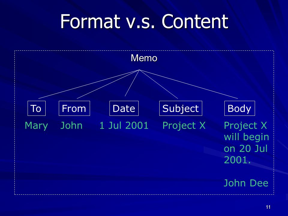 Format v.s. Content Memo To From Date Subject Body Mary John
