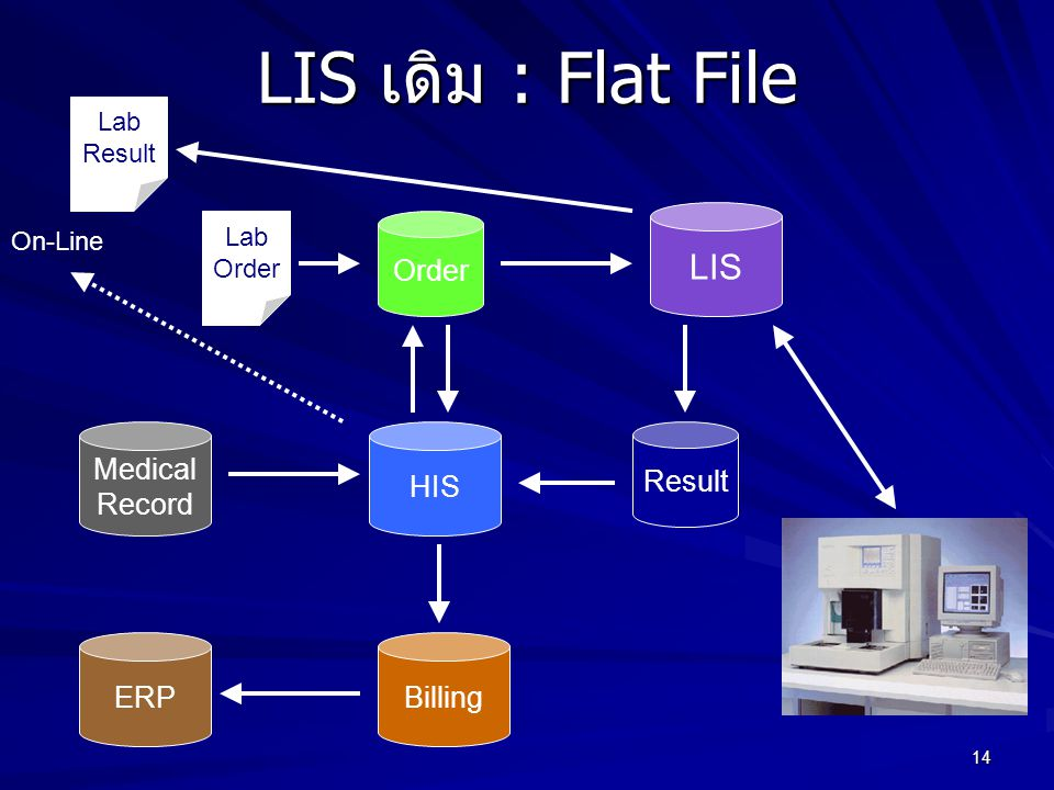 LIS เดิม : Flat File LIS Order Medical Record HIS Result ERP Billing