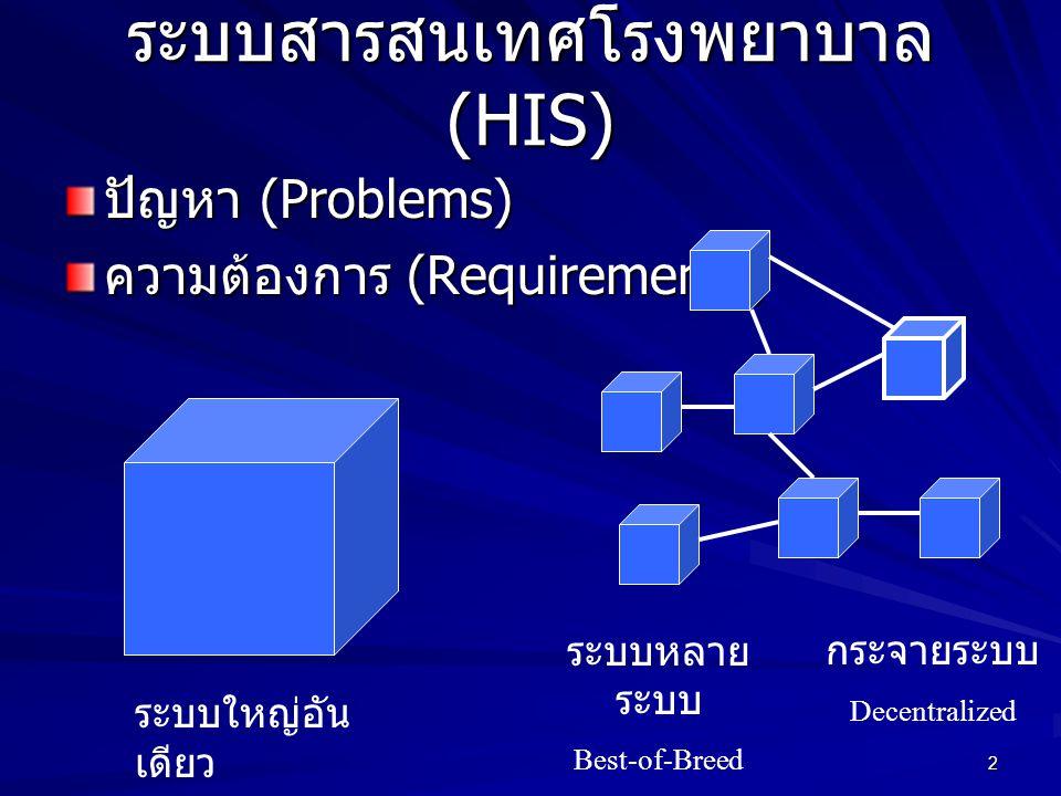 ระบบสารสนเทศโรงพยาบาล (HIS)