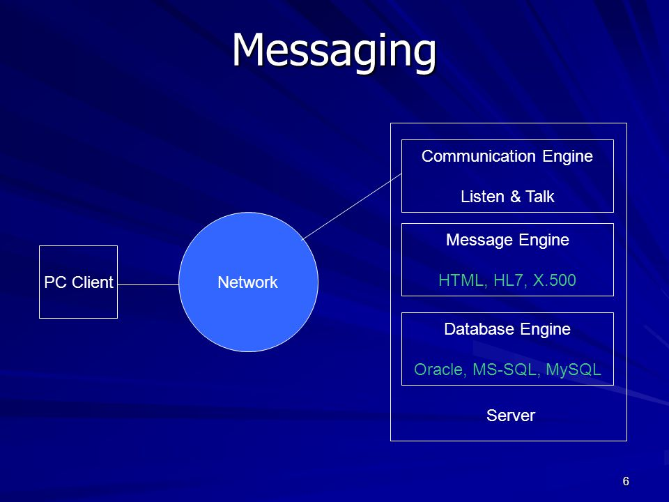 Messaging Communication Engine Listen & Talk Message Engine Network