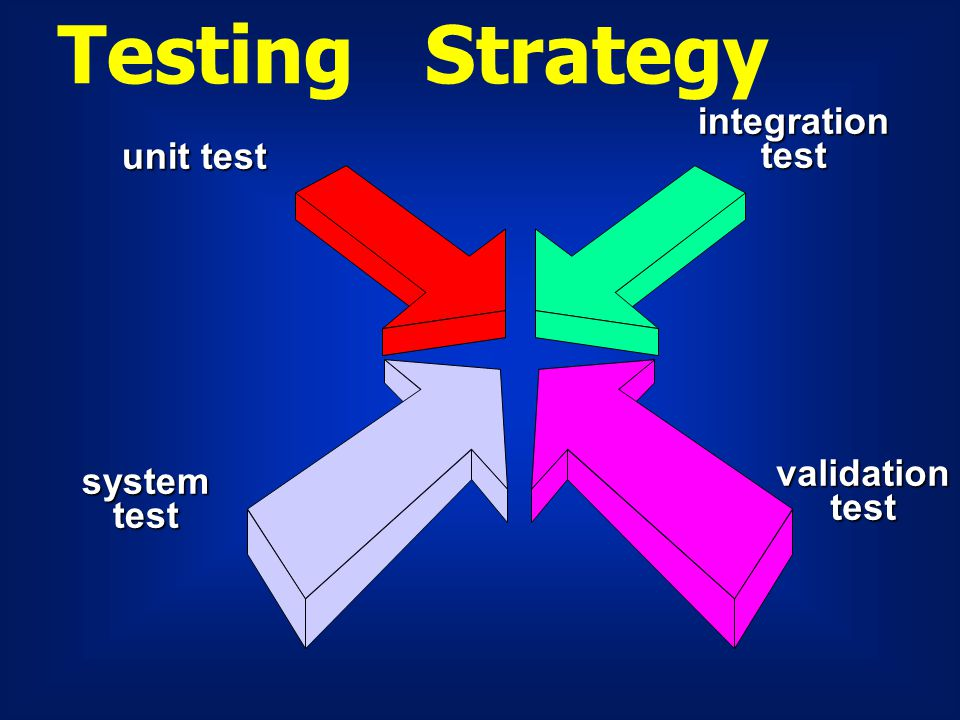 Testing Strategy integration test unit test validation system test