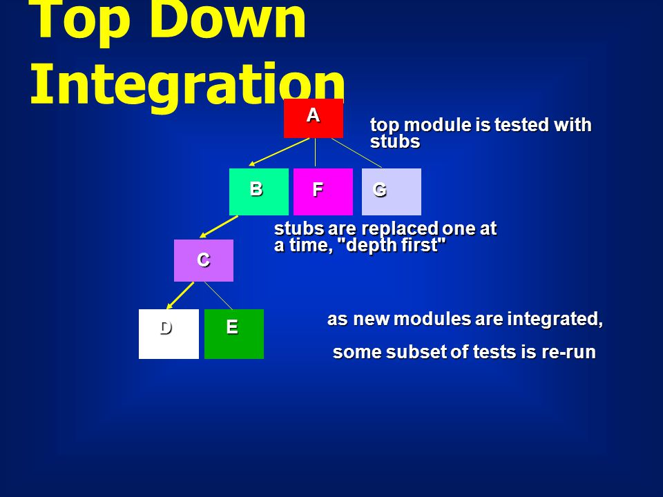 Top Down Integration top module is tested with stubs