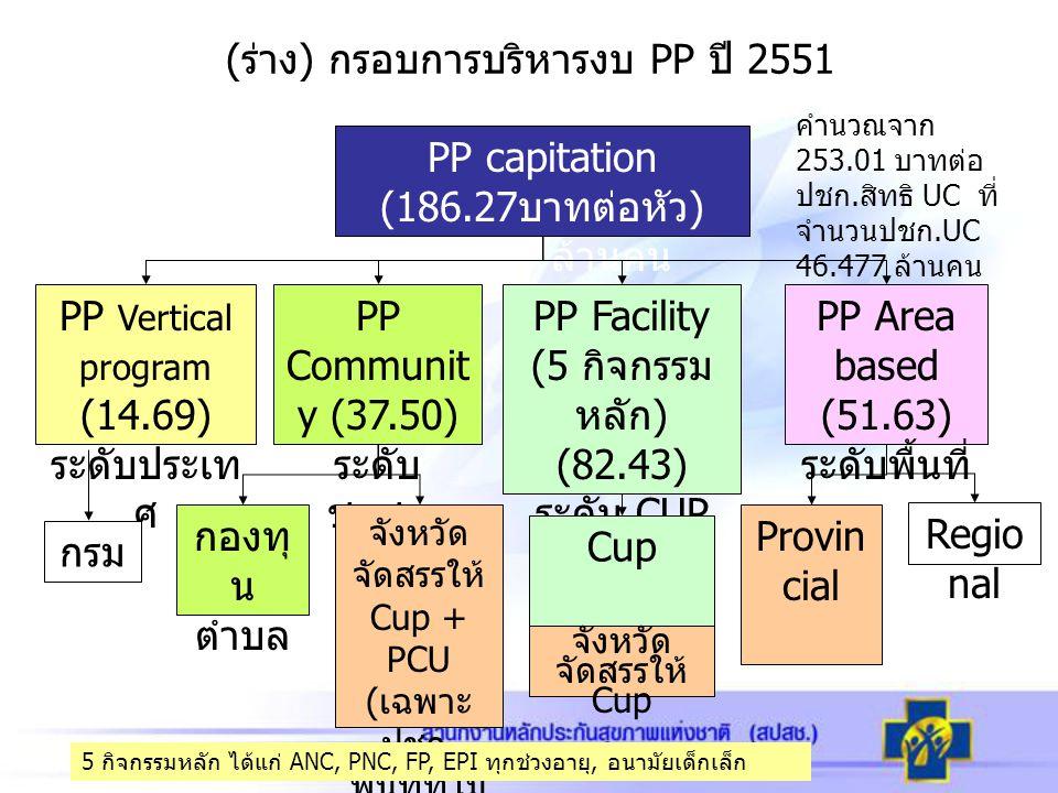 (ร่าง) กรอบการบริหารงบ PP ปี 2551