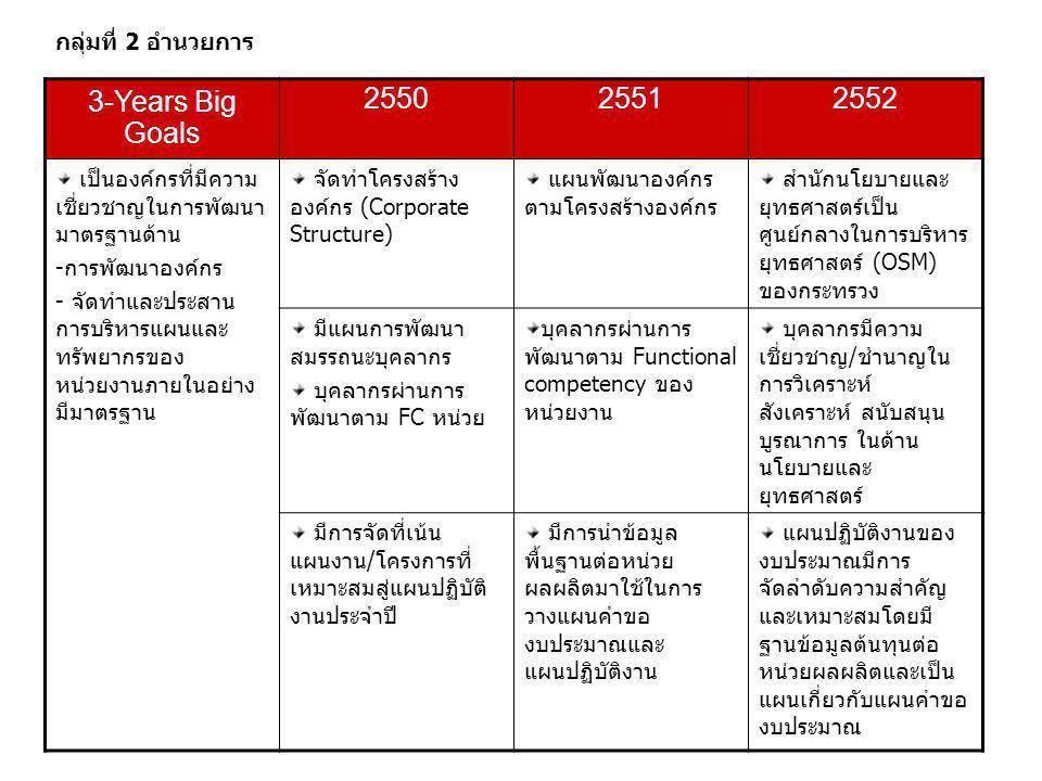 3-Years Big Goals 2550 2551 2552 กลุ่มที่ 2 อำนวยการ